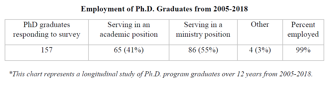 Employment of Ph.D. Graduates from 2005-2017