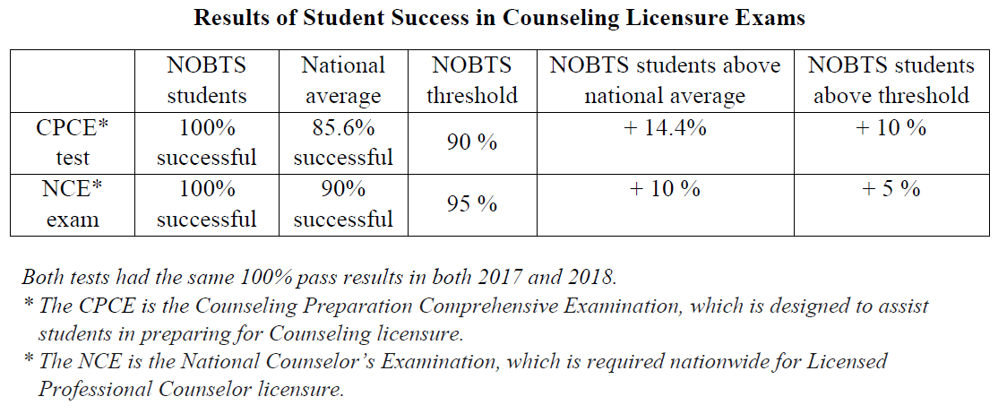 Results of Student Success in Counseling Licensure Exams